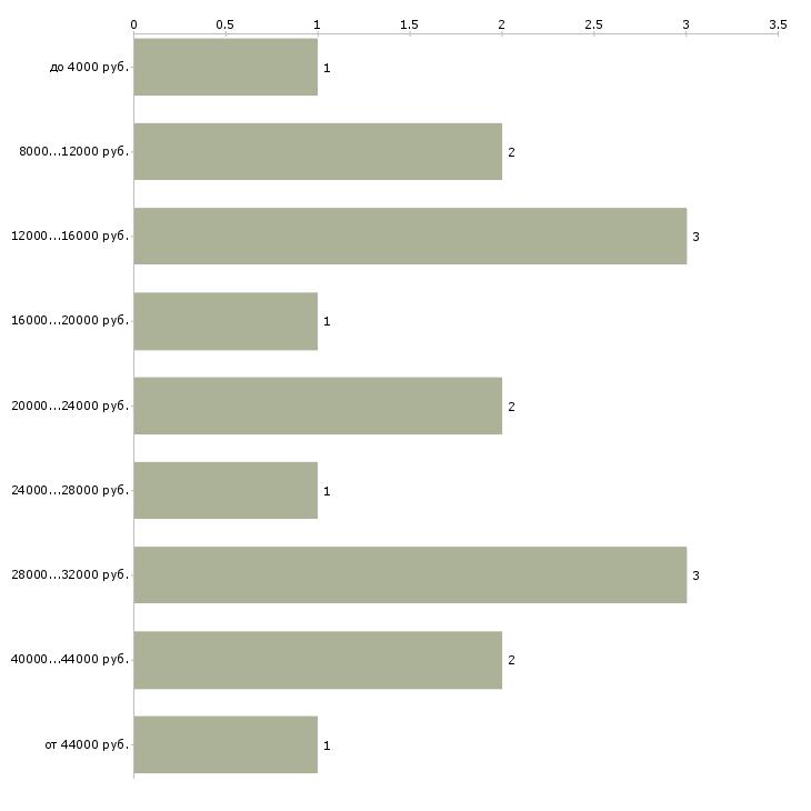 Найти работу учитель логопед  - График распределения вакансий «учитель логопед» по зарплате