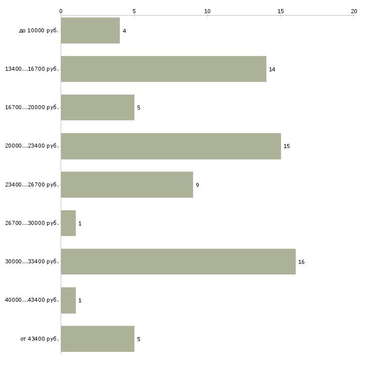 Найти работу учитель обществознания  - График распределения вакансий «учитель обществознания» по зарплате