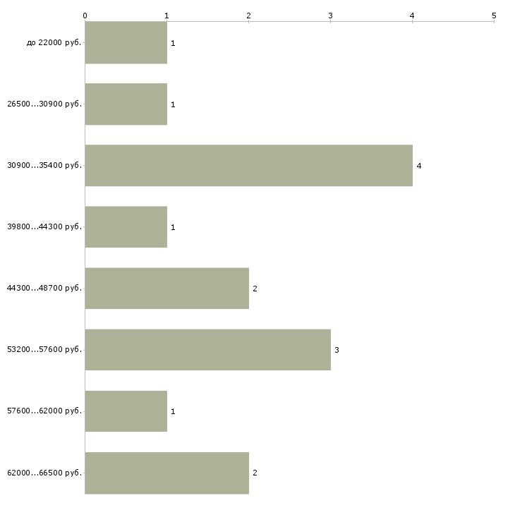 Найти работу фасовщики  - График распределения вакансий «фасовщики» по зарплате
