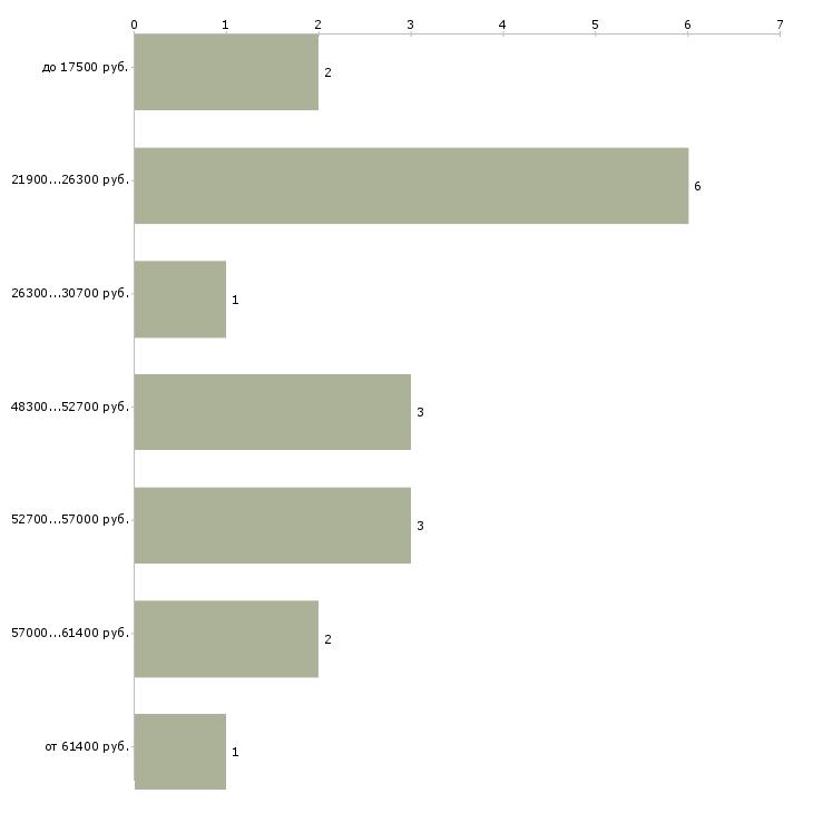 Найти работу фрезеровщики  - График распределения вакансий «фрезеровщики» по зарплате