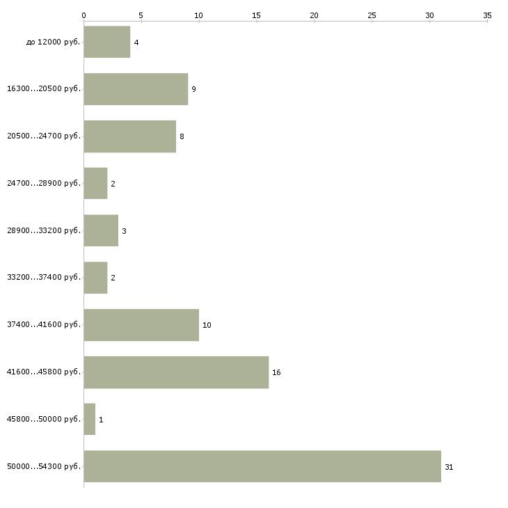 Найти работу чистильщик  - График распределения вакансий «чистильщик» по зарплате