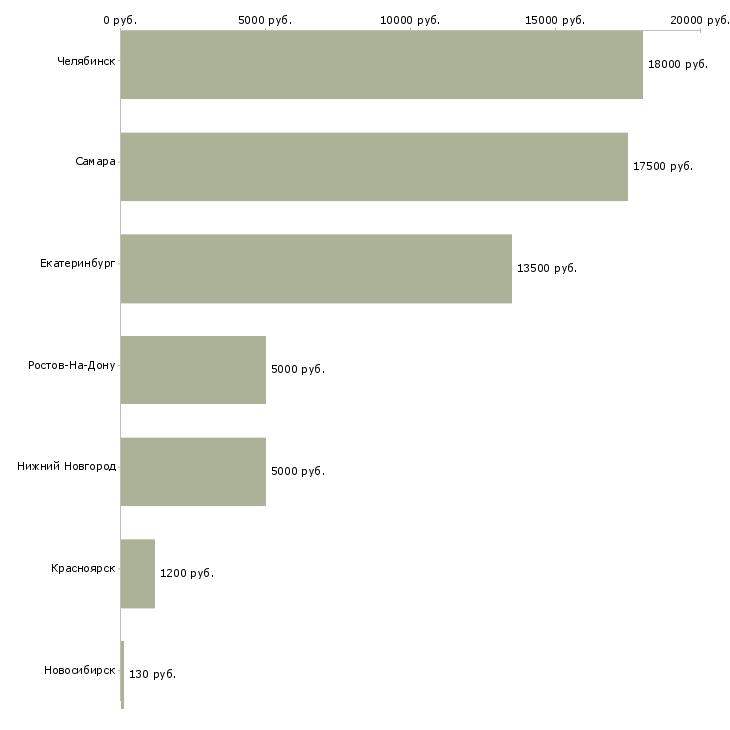 Поиск работы промоутер для раздачи листовок-Медиана зарплаты для вакансии «промоутер для раздачи листовок» в других городах