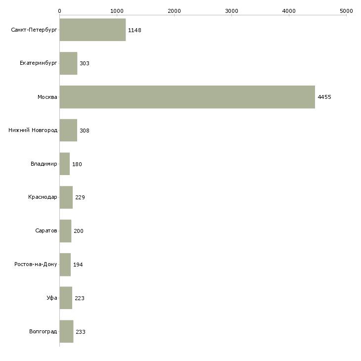 Найти работу грузчики на склады-Число вакансий «грузчики на склады» на сайте в городах Росcии