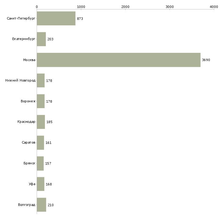 Найти работу комплектовщики склада-Число вакансий «комплектовщики склада» на сайте в городах Росcии