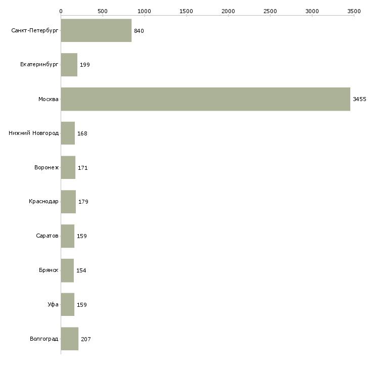 Найти работу комплектовщик на склад-Число вакансий «комплектовщик на склад» на сайте в городах Росcии