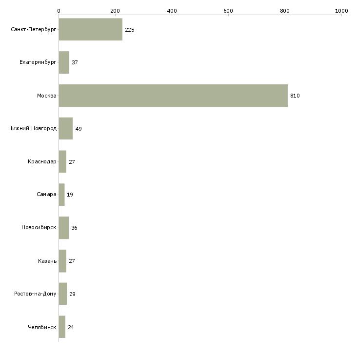 Найти работу менеджер по контенту-Число вакансий «менеджер по контенту» на сайте в городах Росcии