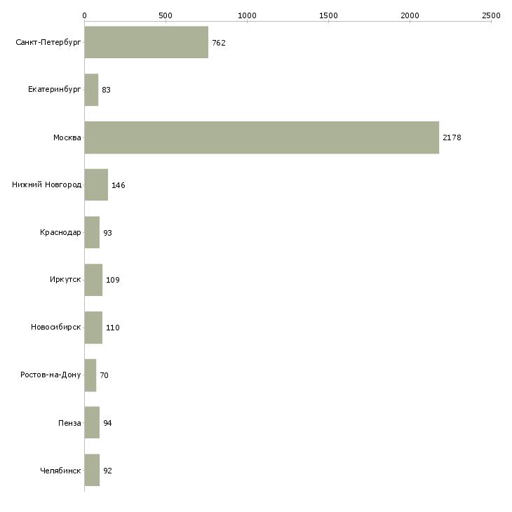 Найти работу продавец на продукты-Число вакансий «продавец на продукты» на сайте в городах Росcии