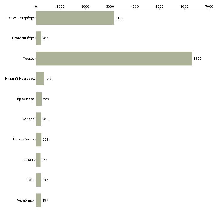 Найти работу продавец одежды-Число вакансий «продавец одежды» на сайте в городах Росcии