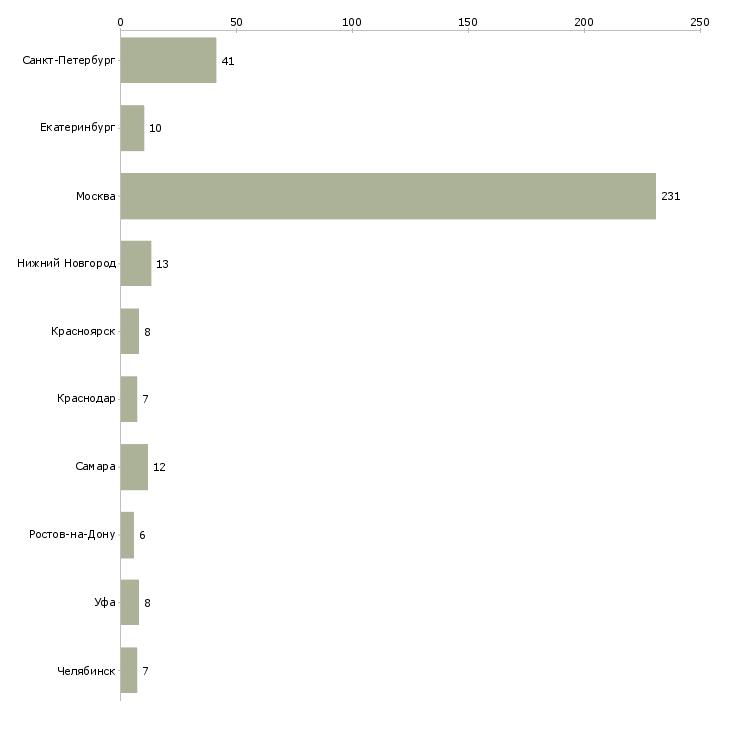Найти работу промоутер на раздачу листовок-Число вакансий «промоутер на раздачу листовок» на сайте в городах Росcии