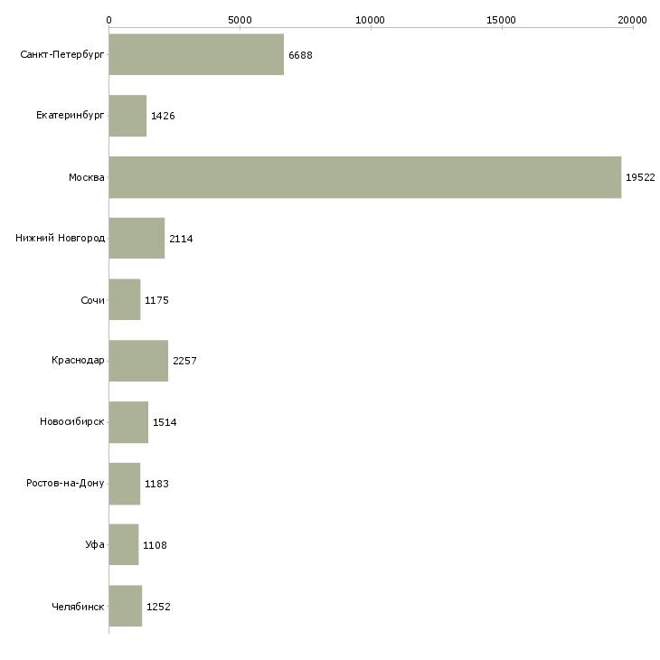 Найти работу рабочий по офису-Число вакансий «рабочий по офису» на сайте в городах Росcии