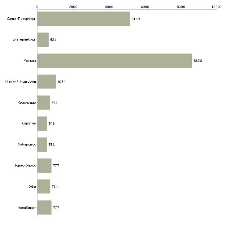 Найти работу рабочий производства-Число вакансий «рабочий производства» на сайте в городах Росcии