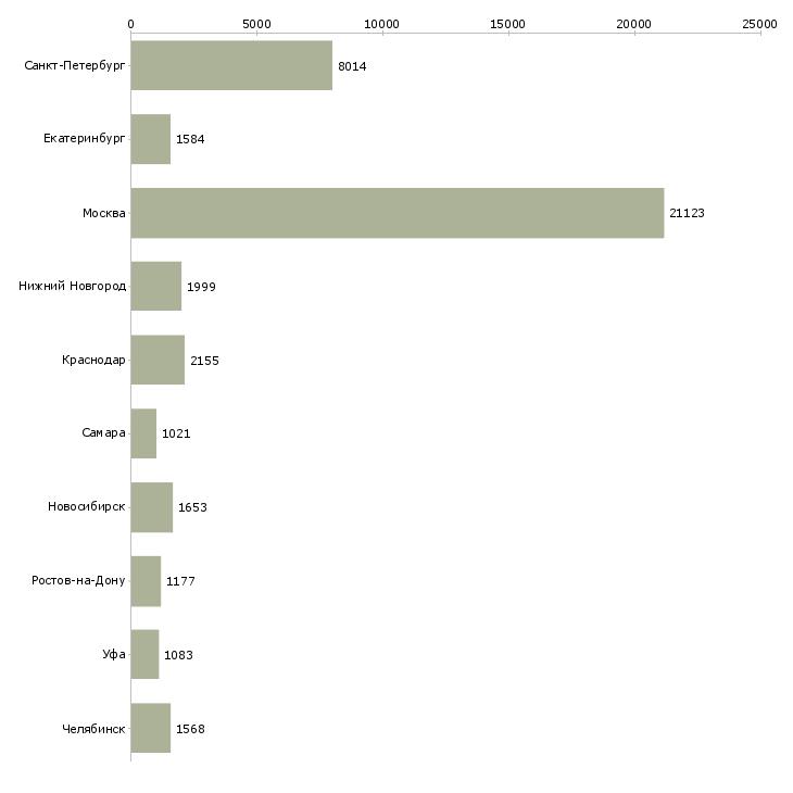Найти работу рабочий сотрудник-Число вакансий «рабочий сотрудник» на сайте в городах Росcии