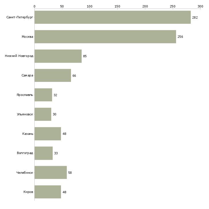 Найти работу слесарь ремонтник-Число вакансий «слесарь ремонтник» на сайте в городах Росcии