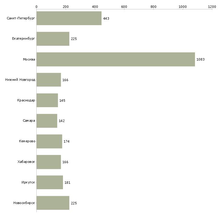 Найти работу с населением-Число вакансий «с населением» на сайте в городах Росcии