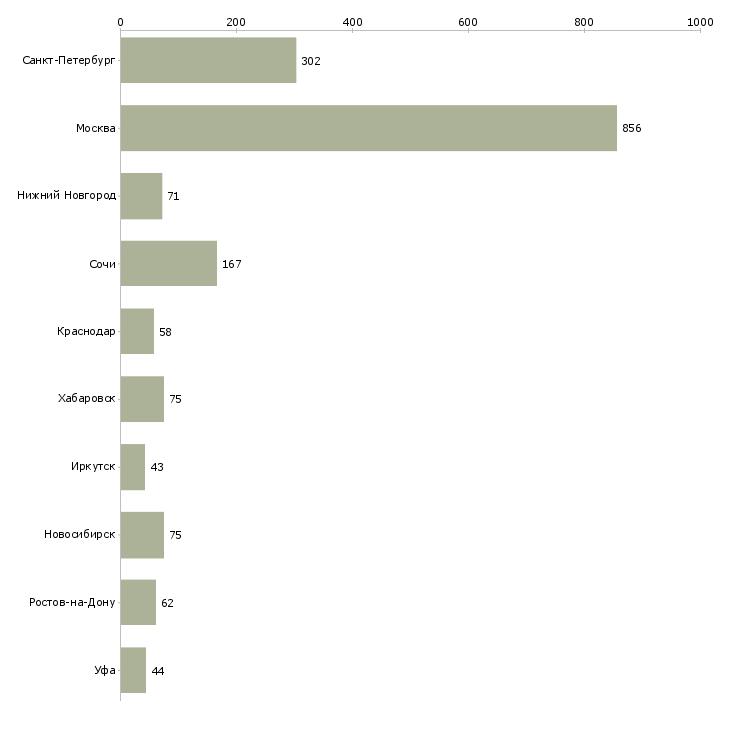 Найти работу творческим людям-Число вакансий «творческим людям» на сайте в городах Росcии