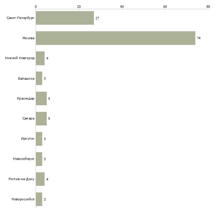 Найти работу уборщицы на утро-Число вакансий «уборщицы на утро» на сайте в городах Росcии