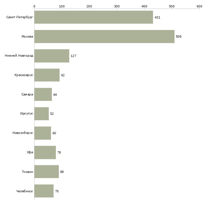 Найти работу электрогазосварщики-Число вакансий «электрогазосварщики» на сайте в городах Росcии