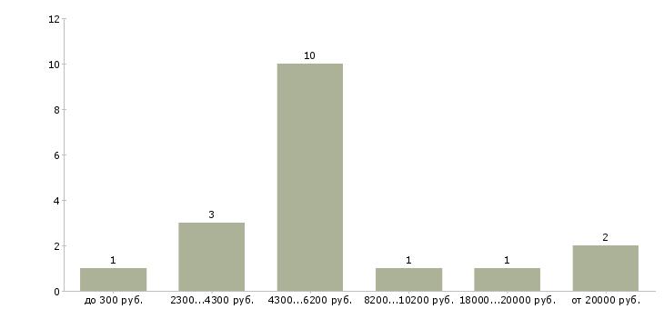 Найти работу визитер  - График распределения вакансий «визитер» по зарплате