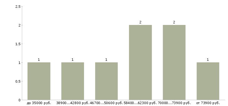 Найти работу руководитель подразделения  - График распределения вакансий «руководитель подразделения» по зарплате