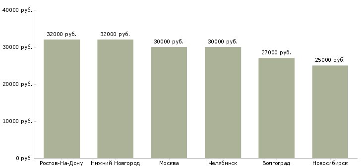 Поиск работы маркировщицы-Медиана зарплаты для вакансии «маркировщицы» в других городах