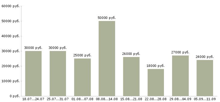 Вакансии «грузчик и комплектовщик»-Медиана зарплаты по вакансии «грузчик и комплектовщик» за 2 месяца