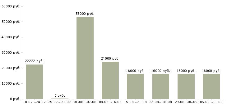Вакансии «курьер в компанию»-Медиана зарплаты по вакансии «курьер в компанию» за 2 месяца