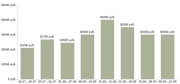 Вакансии «оптовые поставки»-Медиана зарплаты по вакансии «оптовые поставки» за 2 месяца