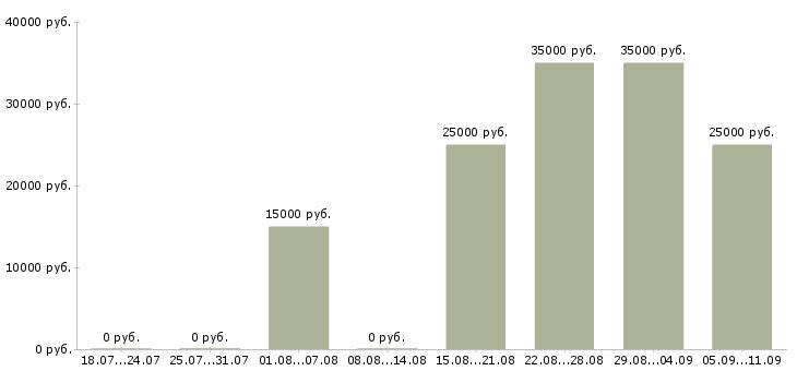 Вакансии «пассивный доход для всех»-Медиана зарплаты по вакансии «пассивный доход для всех» за 2 месяца