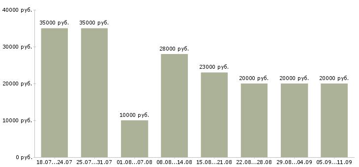 Вакансии «подработка свободный график»-Медиана зарплаты по вакансии «подработка свободный график» за 2 месяца