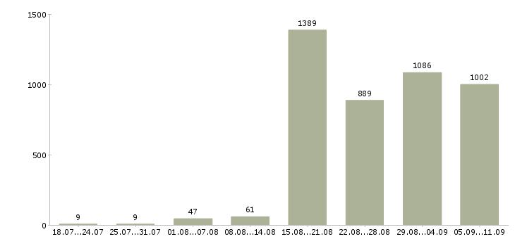 Работа «администратор на телефоне»-Число вакансий «администратор на телефоне» на сайте за последние 2 месяца