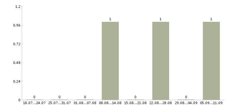 Работа «актеры и актрисы»-Число вакансий «актеры и актрисы» на сайте за последние 2 месяца