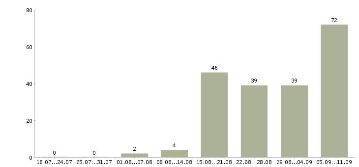 Работа «бухгалтер бюджетного учреждения»-Число вакансий «бухгалтер бюджетного учреждения» на сайте за последние 2 месяца