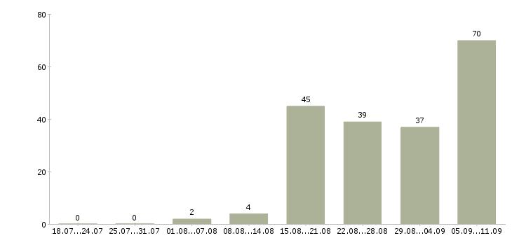 Работа «бухгалтер в бюджетное учреждение»-Число вакансий «бухгалтер в бюджетное учреждение» на сайте за последние 2 месяца