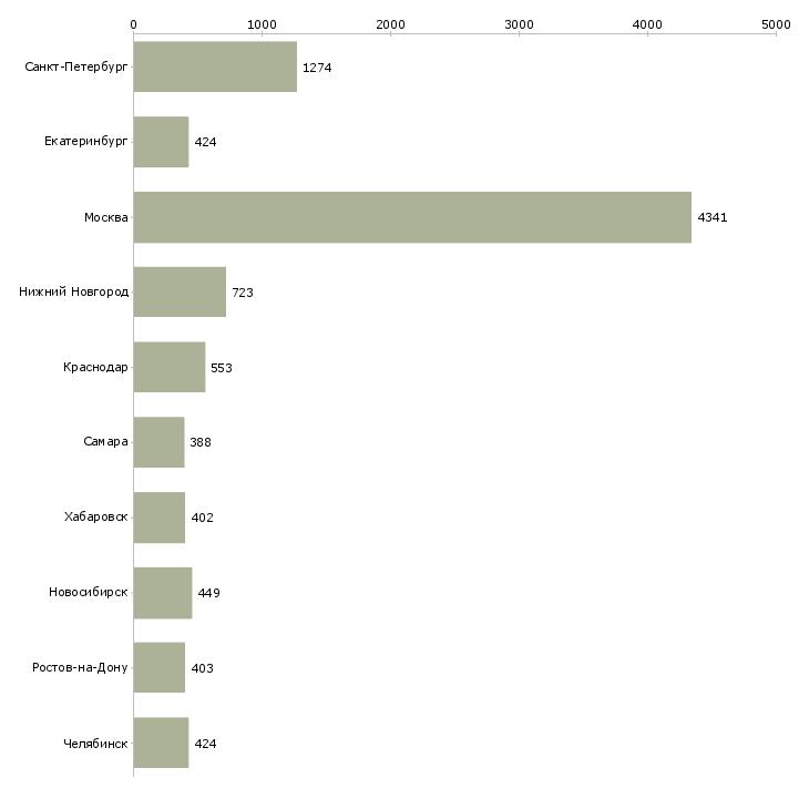 Найти работу бухгалтер на заработную плату-Число вакансий «бухгалтер на заработную плату» на сайте в городах Росcии