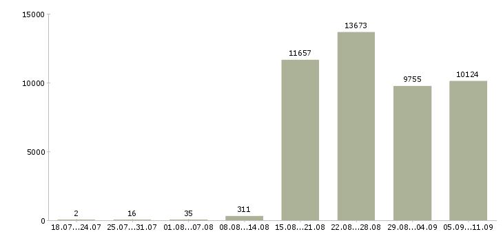 Работа «бухгалтер по заработной плате»-Число вакансий «бухгалтер по заработной плате» на сайте за последние 2 месяца
