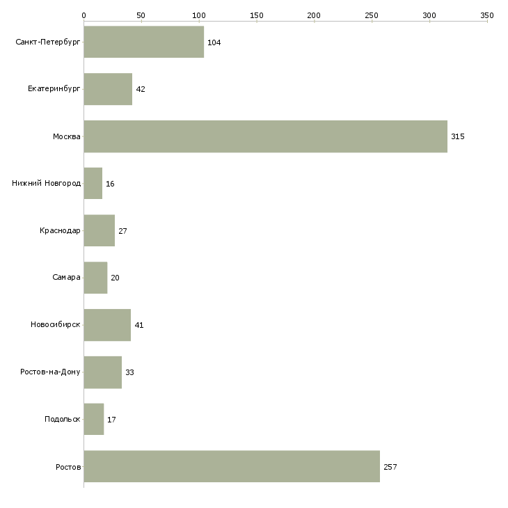 Найти работу водители с личным грузовым автомобилем-Число вакансий «водители с личным грузовым автомобилем» на сайте в городах Росcии