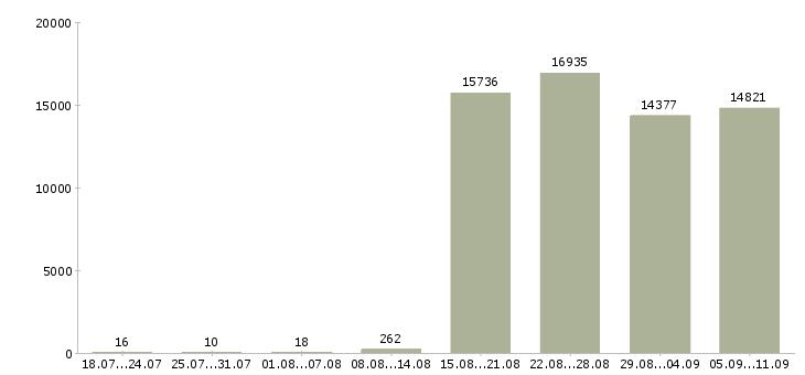 Работа «водитель в офис»-Число вакансий «водитель в офис» на сайте за последние 2 месяца
