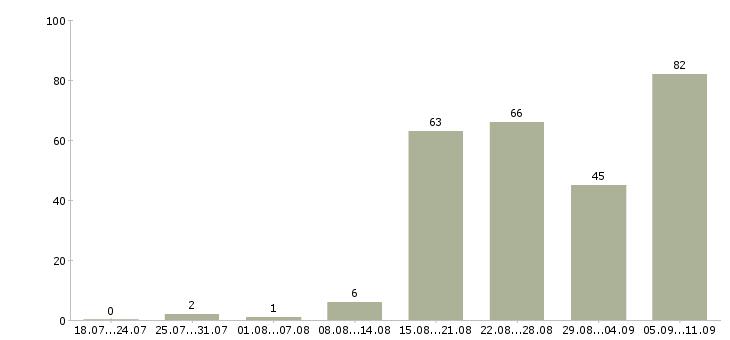 Работа «врач гастроэнтеролог»-Число вакансий «врач гастроэнтеролог» на сайте за последние 2 месяца