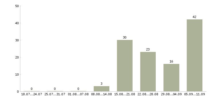Работа «главный инспектор»-Число вакансий «главный инспектор» на сайте за последние 2 месяца