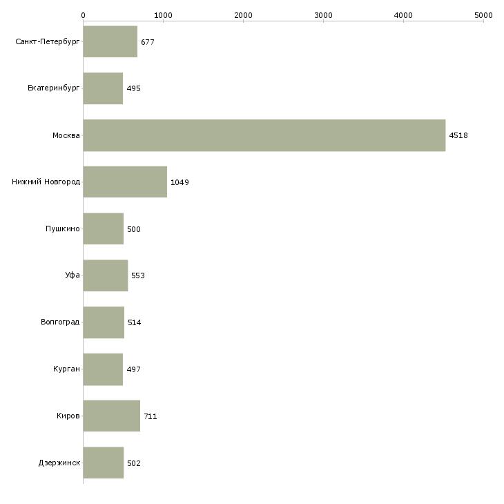 Найти работу грузчик и комплектовщик-Число вакансий «грузчик и комплектовщик» на сайте в городах Росcии