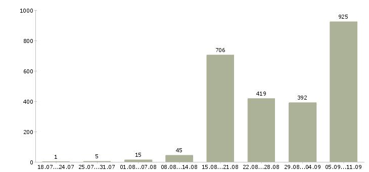 Работа «дорожные рабочие»-Число вакансий «дорожные рабочие» на сайте за последние 2 месяца
