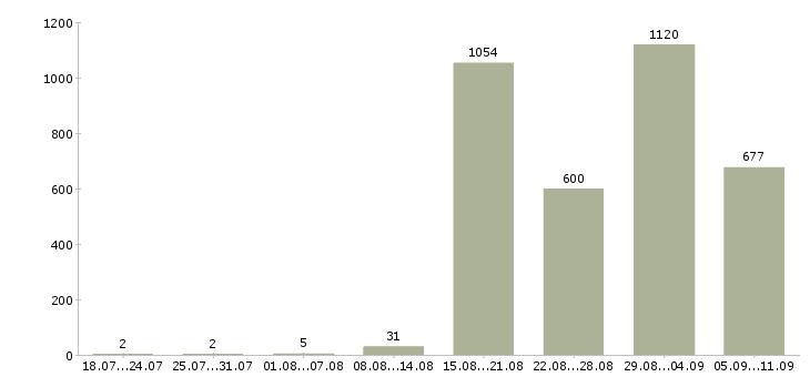 Работа «женщины для работы на дому»-Число вакансий «женщины для работы на дому» на сайте за последние 2 месяца