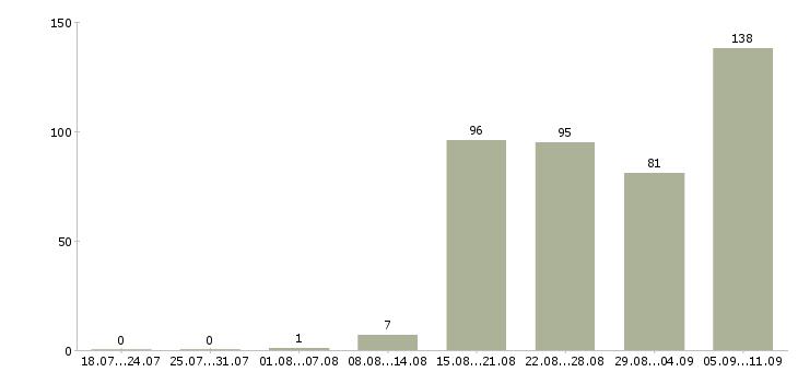 Работа «инспектор по кадрам»-Число вакансий «инспектор по кадрам» на сайте за последние 2 месяца
