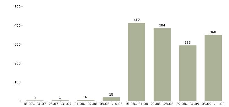 Работа «ищем продавцов»-Число вакансий «ищем продавцов» на сайте за последние 2 месяца