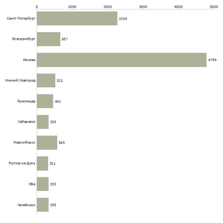 Найти работу кадровая работа-Число вакансий «кадровая работа» на сайте в городах Росcии