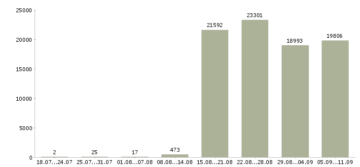 Работа «комплектовщики грузчики»-Число вакансий «комплектовщики грузчики» на сайте за последние 2 месяца