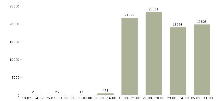 Работа «комплектовщик грузчик»-Число вакансий «комплектовщик грузчик» на сайте за последние 2 месяца