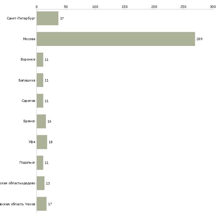 Найти работу комплектовщицы-Число вакансий «комплектовщицы» на сайте в городах Росcии