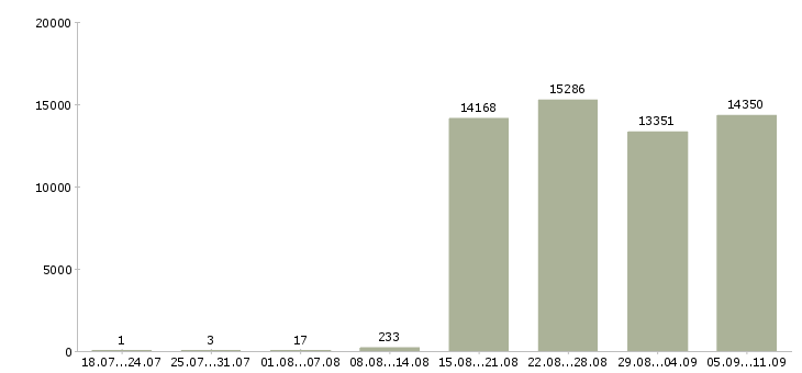 Работа «курьер в компанию»-Число вакансий «курьер в компанию» на сайте за последние 2 месяца