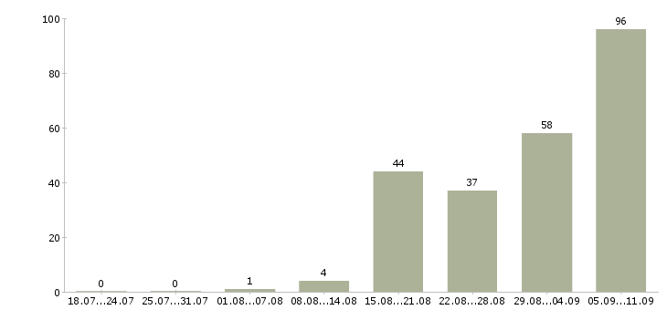 Работа «маркировщицы»-Число вакансий «маркировщицы» на сайте за последние 2 месяца